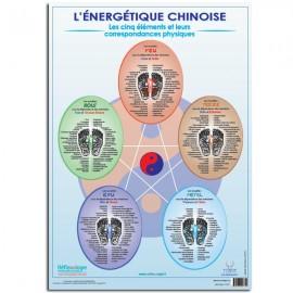 """Poster Mireille MEUNIER A2 """"Les 5 Éléments selon l'énergétique chinoise"""""""