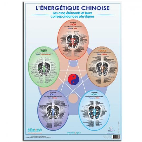 """Poster Mireille MEUNIER A2 """"Les 5 éléments Énergétique traditionnelle chinoise"""""""